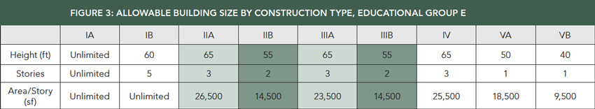 Chart showing allowable building size by construction type.