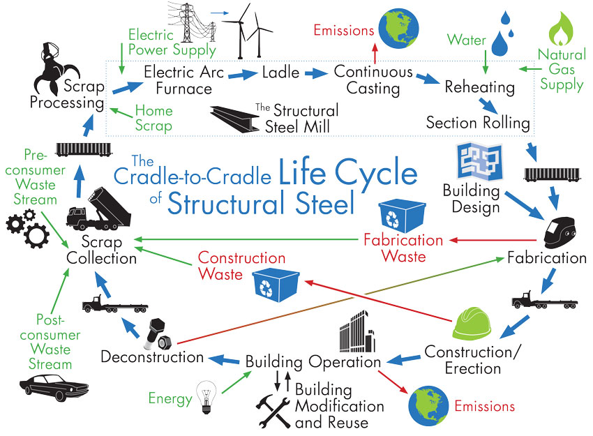 Shown is the cradle-to-cradle supply chain of sustainable structural steel.