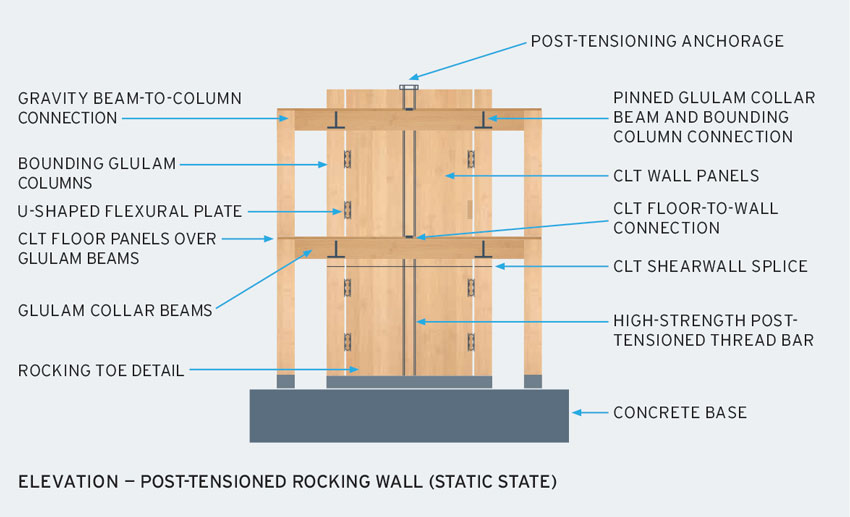 Wall elevation diagram.
