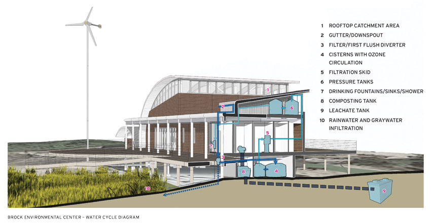 Diagram of SmithGroupJJR's Brock Environmental Center in Virginia Beach, Virginia.