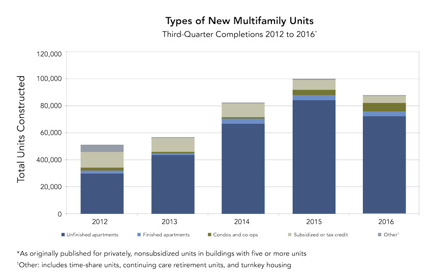 U.S. Census Bureau graph showing the construction of multifamily units by type and by total number of units completed.