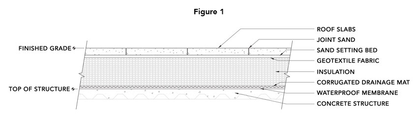 This cross section of a slabs on granular base roof system shows sand setting bed with drainage mat and insulation.