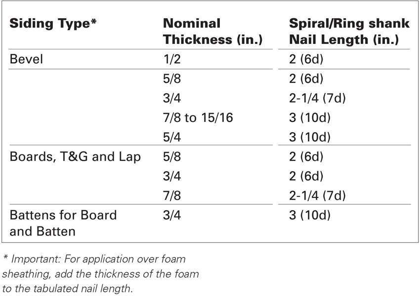 Photo of table of different siding types.