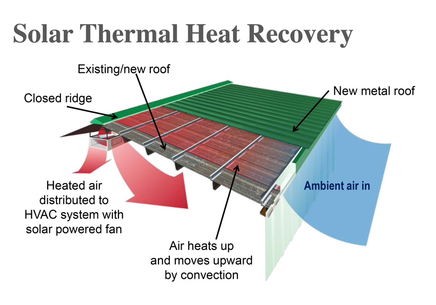 Diagram of solar thermal heat recovery in a metal roofing retrofit.
