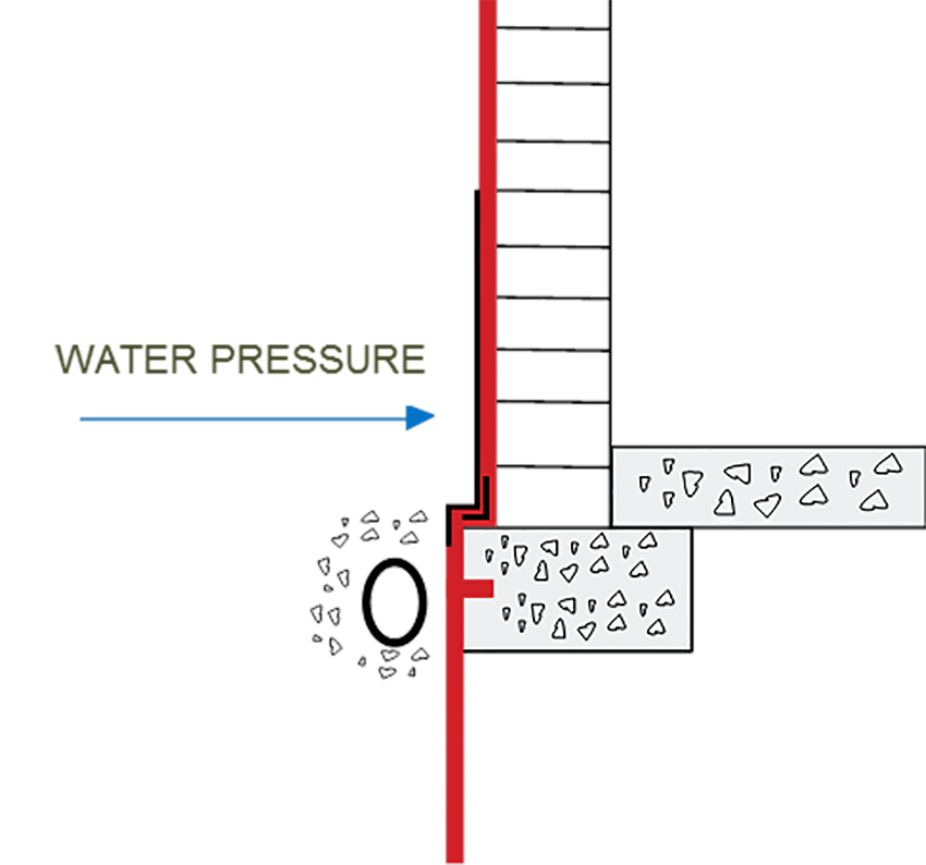 positive-side waterproofing diagram