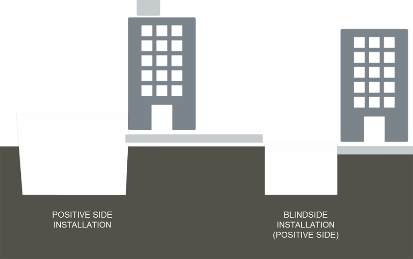 positive-side and blindside waterproofing installation
