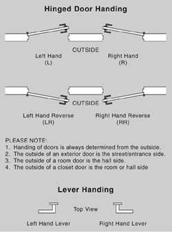 Handing
