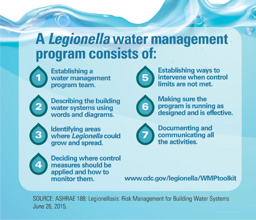 water management program