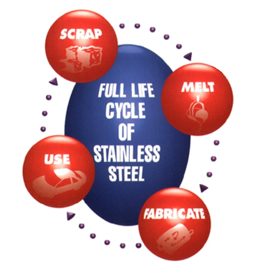 Photo of Life cycle of stainless steel
