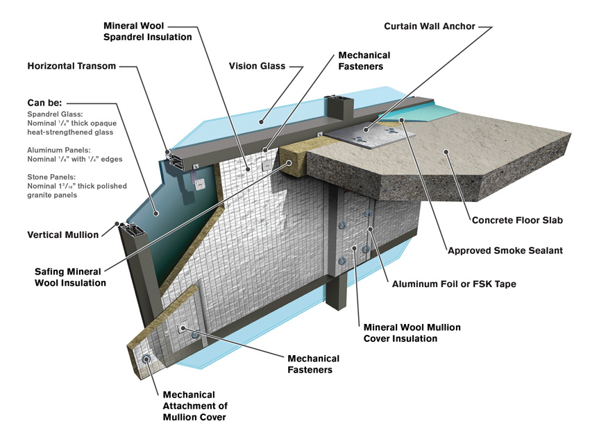 CE Center - Perimeter Fire Containment and Engineering Judgments