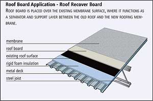 Ce Center Low Slope Commercial Roofing