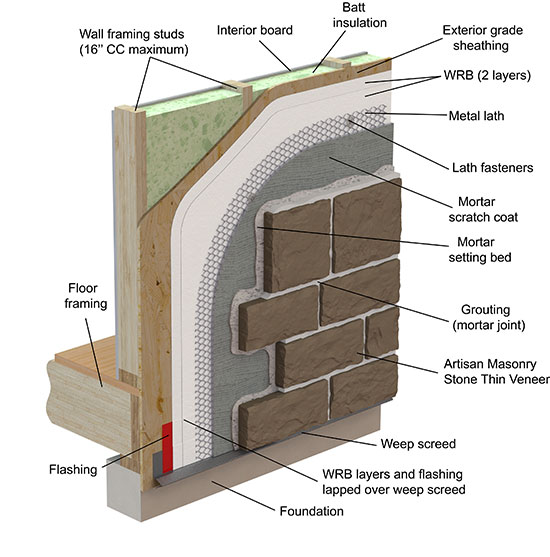Isometric view of thin veneer in a grouted installation over wood framing.