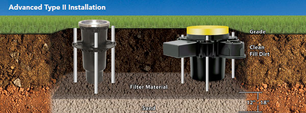 An Advanced Type II installation creates a trench between the fixture housings to facilitate the drainage of water away from the surface.