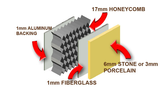 Honeycomb reinforcing can be used behind a full range of stone types to create a lightweight, durable system.