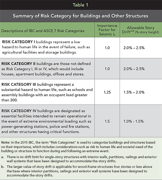 Summary of Risk Category for Buildings and Other Structures