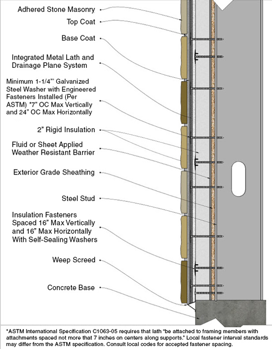 Ce Center Designing Adhered Masonry Veneer