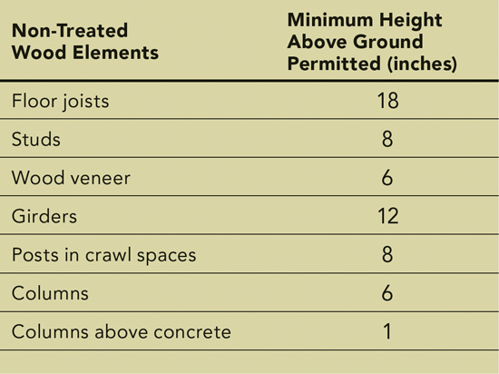 Height above ground of non-treated wood elements. Based on the U.S. model building codes and American Wood Council recommendations.