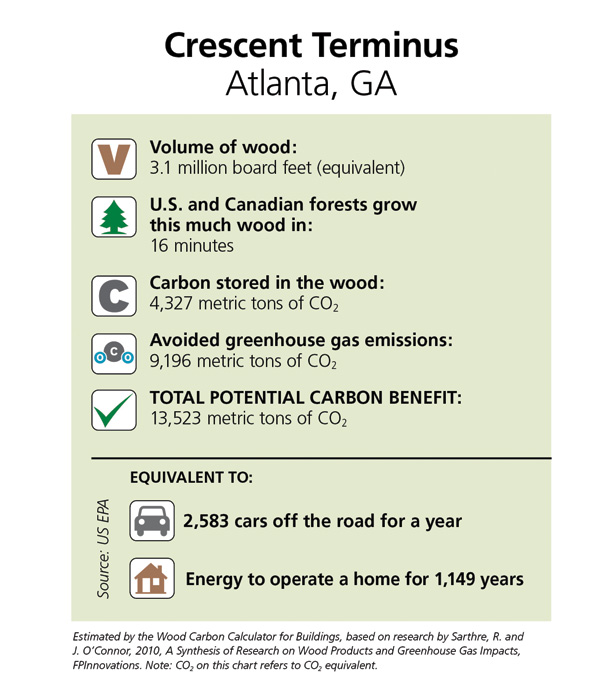 Estimated by the Wood Carbon Calculator for Buildings, based on research by Sarthe, R. and J. O'Connor, 2010, A Synthesis of Research on Wood Products and Greenhouse Gas Impacts, FPInnovations. Note CO2 on this chart refers to CO2 equivalent.