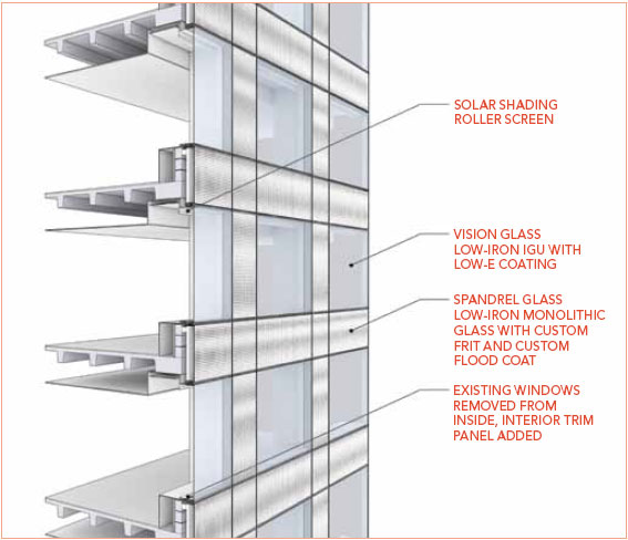 Analysis And Design Of Curtain Wall Systems For High Rise