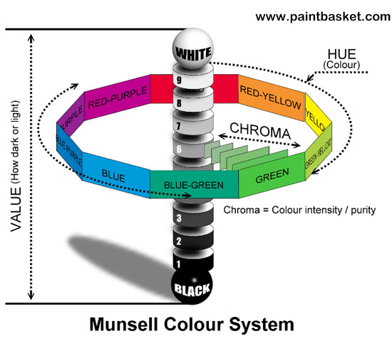 Munsell Color System