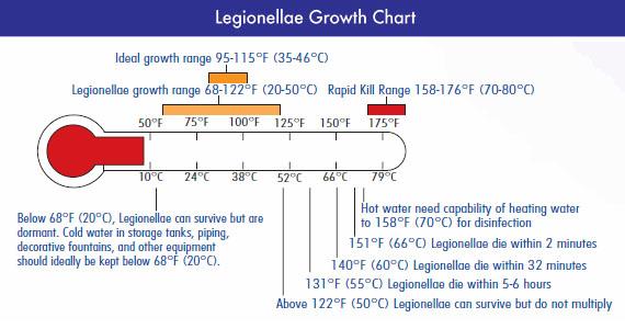 Legionella Growth Chart
