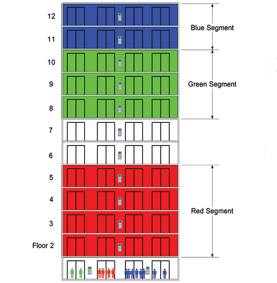Example of restricted interfloor matrix defined by tenants needs. Passengers can travel from the lobby to their designated colored floor segment. Once on a green floor, they can travel to another green floor, but not to a blue or red floor.