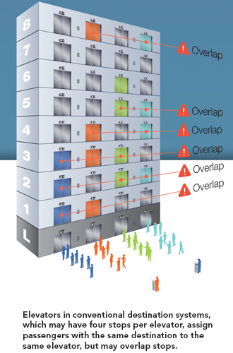 Elevators in conventional destination systems, which may have four stops per elevator, assign passengers with the same destination to the same elevator, but may overlap stops.