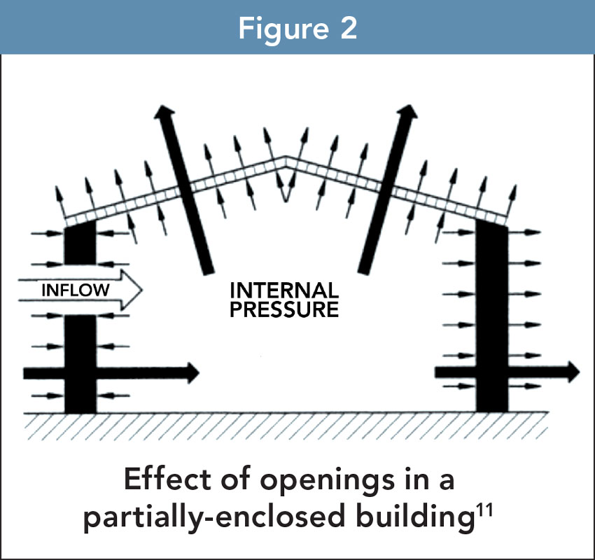 Effect of openings in a partially-enclosed building