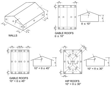 Roof and wall sheathing zones for wind design
