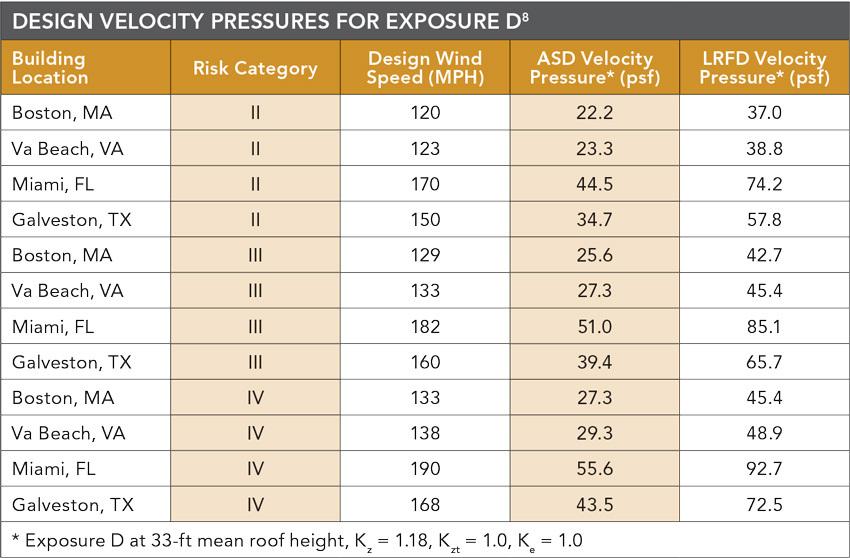 DESIGN VELOCITY PRESSURES EXPOSURE