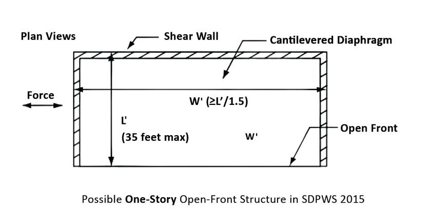 Open-front structure diagram.