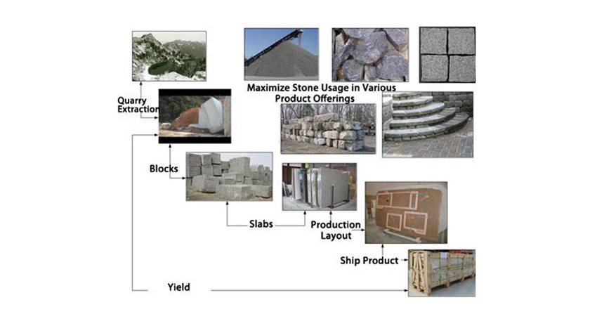 Maximizing the efficient use of quarried stone