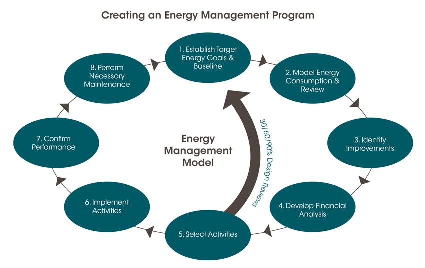 Creating an energy management program
