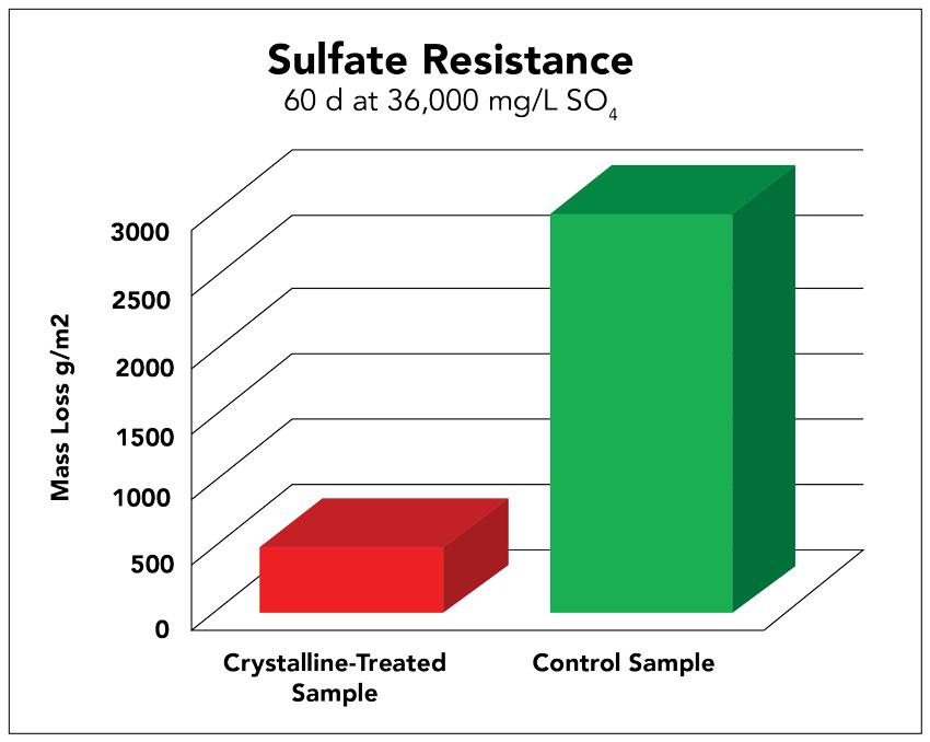 Sulfate resistance diagram.