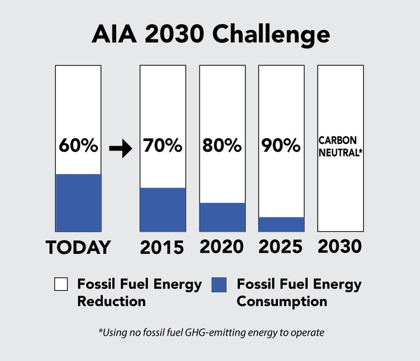 Chart depicting fuel consumption by decade.