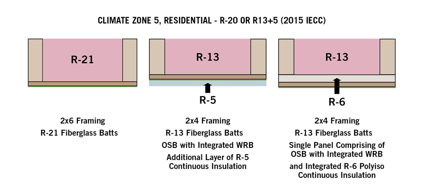 Ce Center Continuous Insulation In Framed Exterior Walls Old