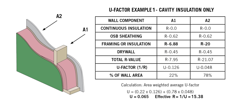 U-factor example chart for cavity insulation only.