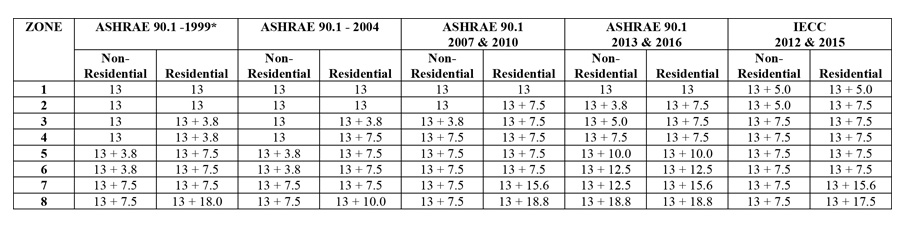 Table showing prescriptive R (minimum) Requirements for Steel Framed Walls, Above Grade.