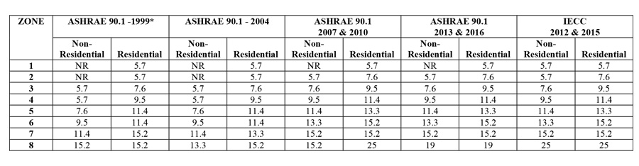 Table showing Prescriptive R (minimum) Requirements for Mass Walls, Above Grade.