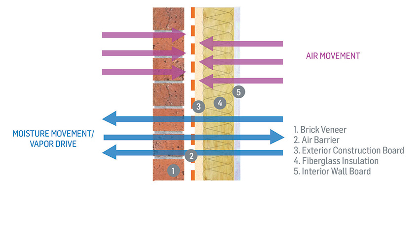 Diagram showing air and moisture passing through a wall system.