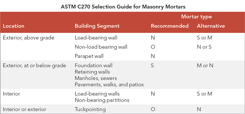 ASTM C270 selection guide.