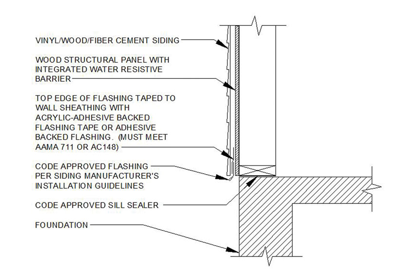 Diagram of Foundation to Framed Wall