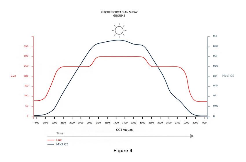 Figure 3 & 4.