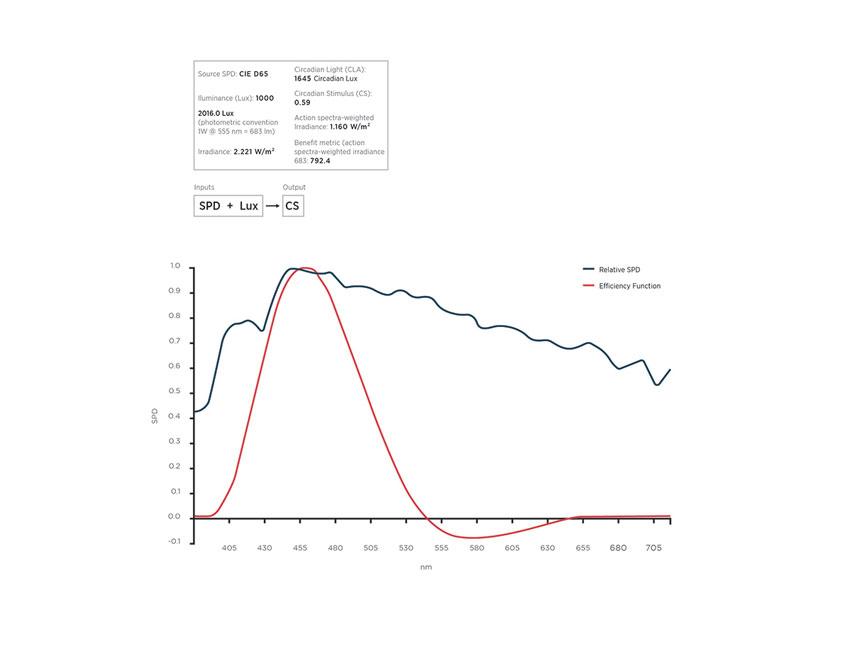 Graph of circadian stimulus.