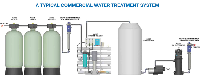 cartoon image of typical commercial water treatment system tanks.