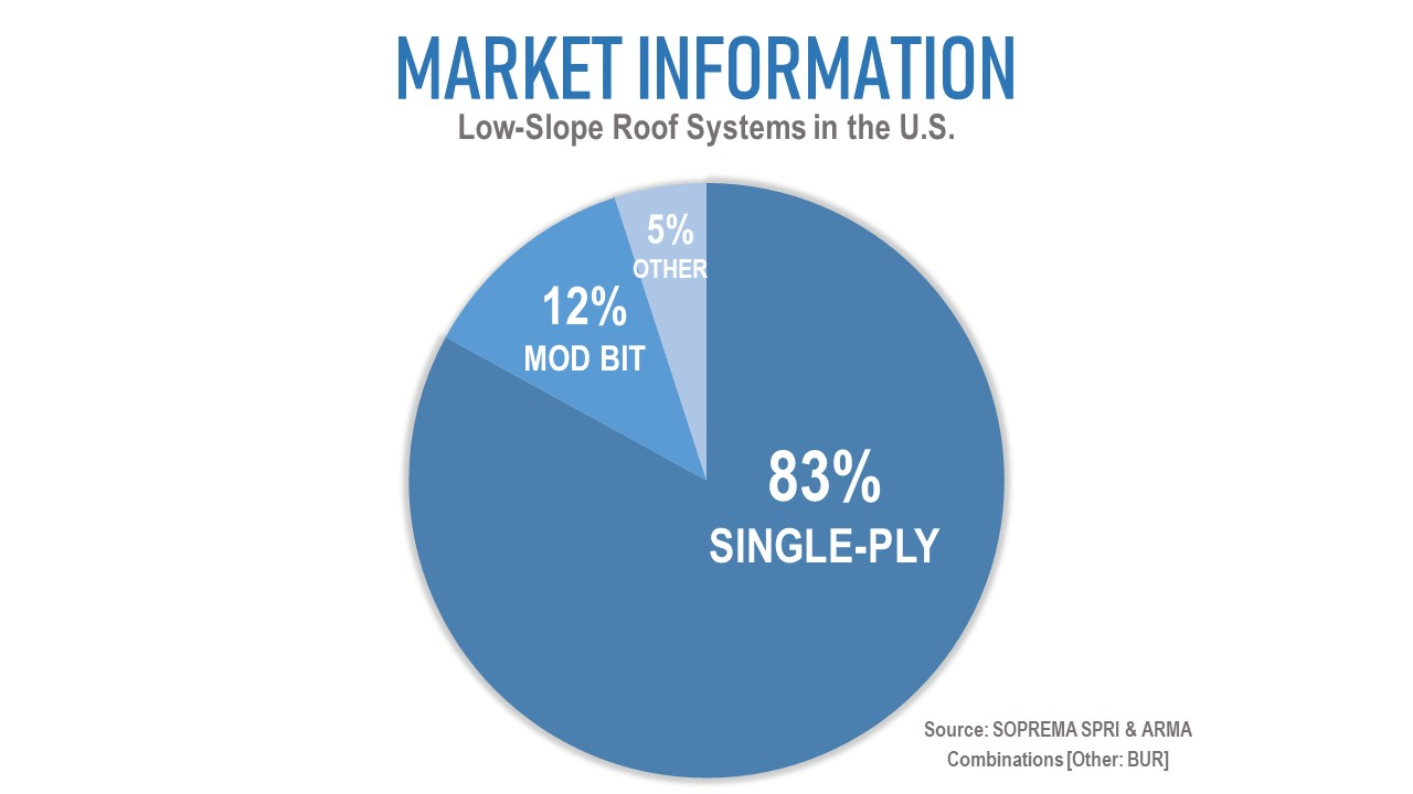 Pie chart depicting low-slope roof systems in the U.S.