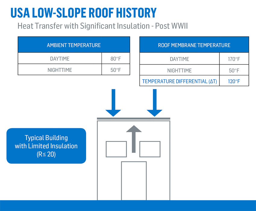 Charts depicting U.S. low-slope roof history, post WWII.