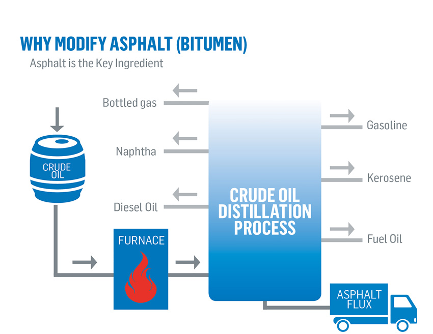 Graphic depicting the production of asphalt.