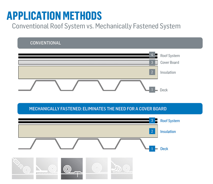 This graph shows a conventional roof system versus a mechanically fastened system.