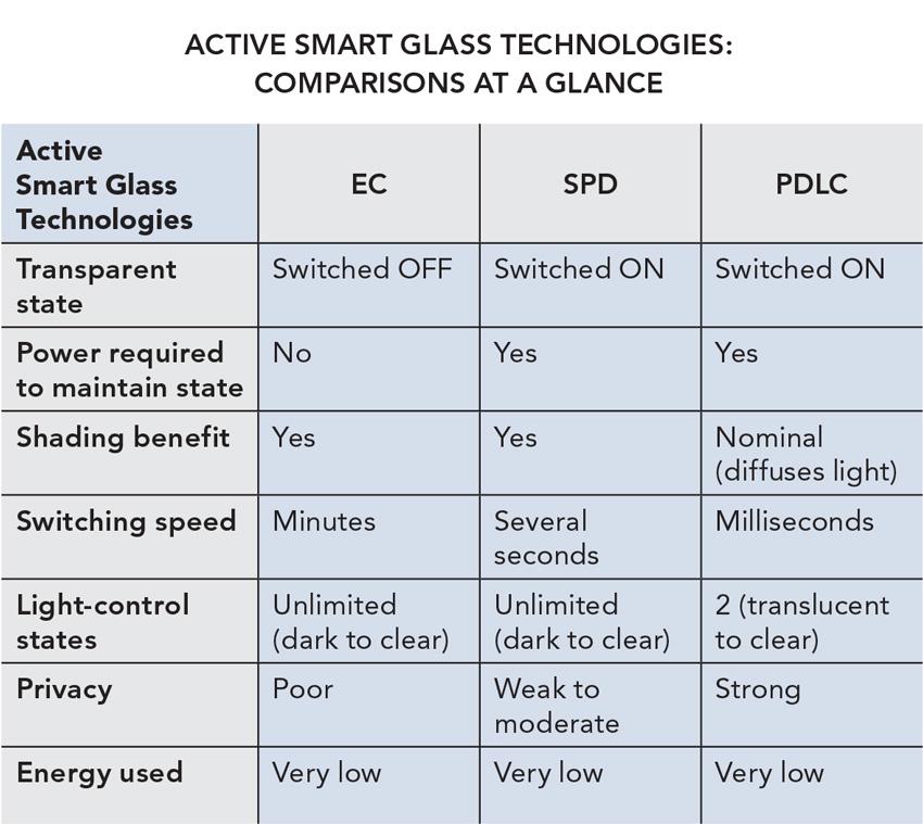 Smart glass comparisons chart.